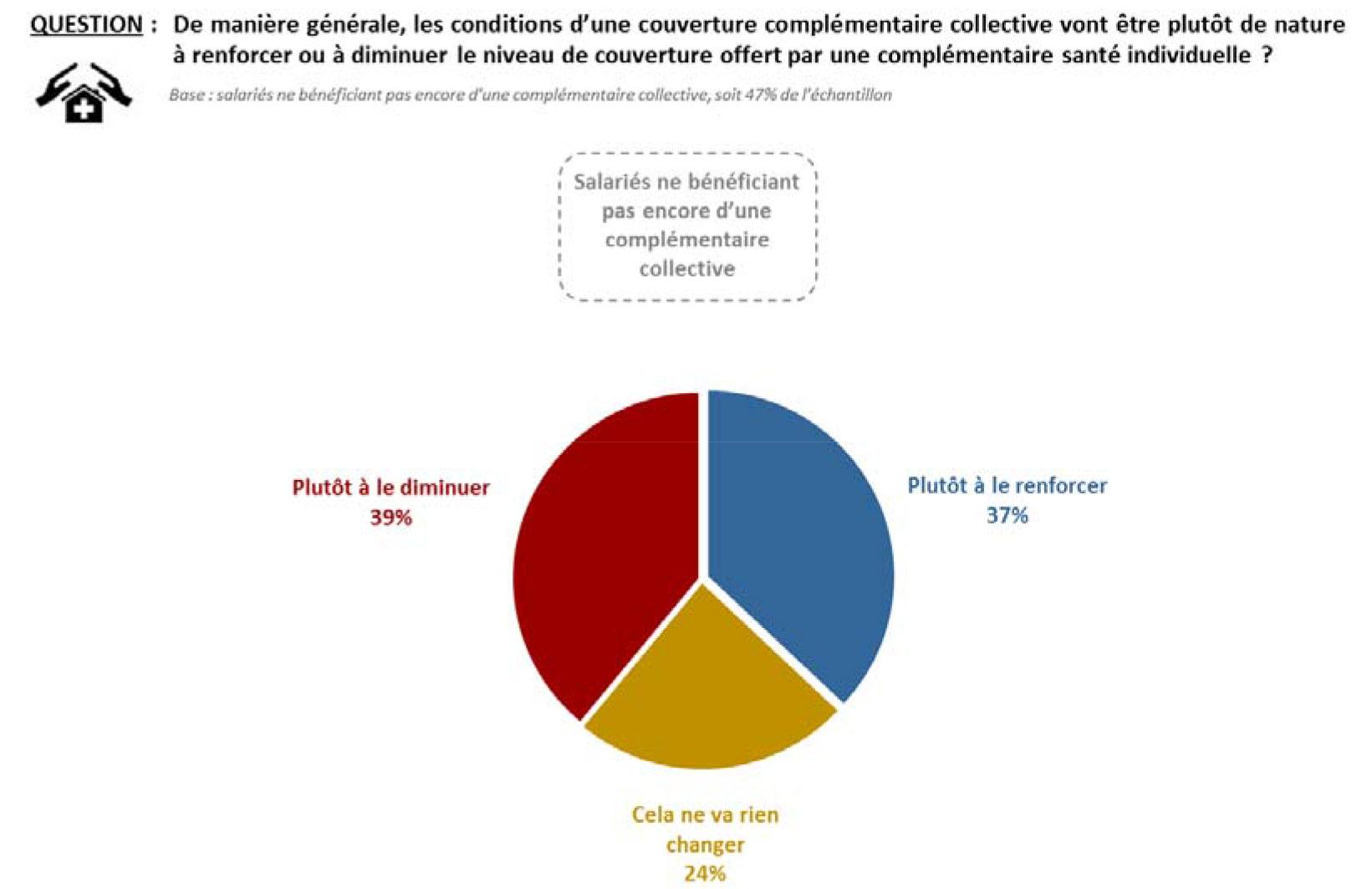 sentiment-generalisation-couverture-complementaire